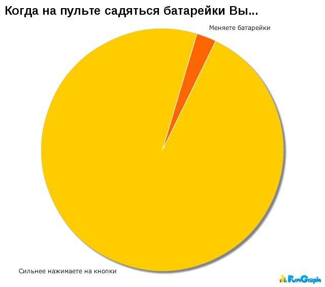 Прикольная инфографика