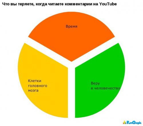 Смешные диаграммы и графики