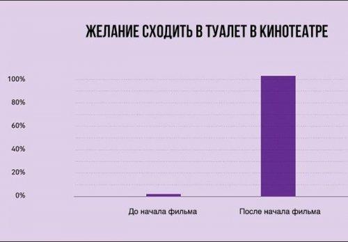 Факты о жизни в диаграммах - прикольные картинки