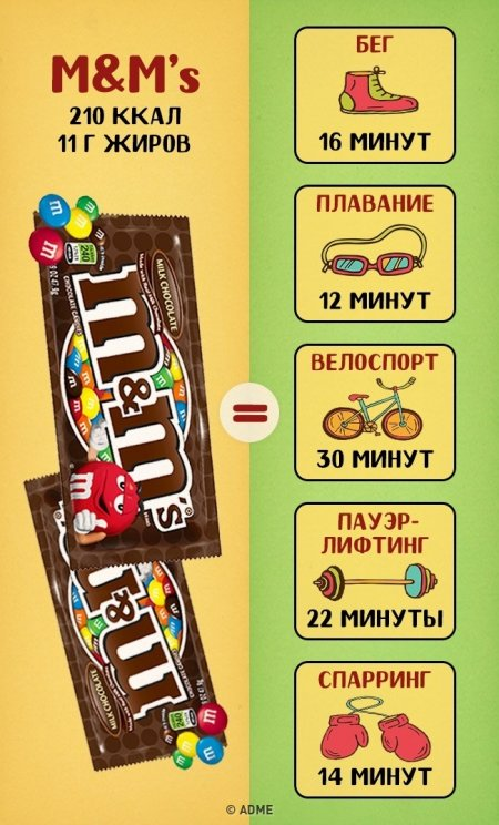 """Сколько """"весят"""" сладости?"""